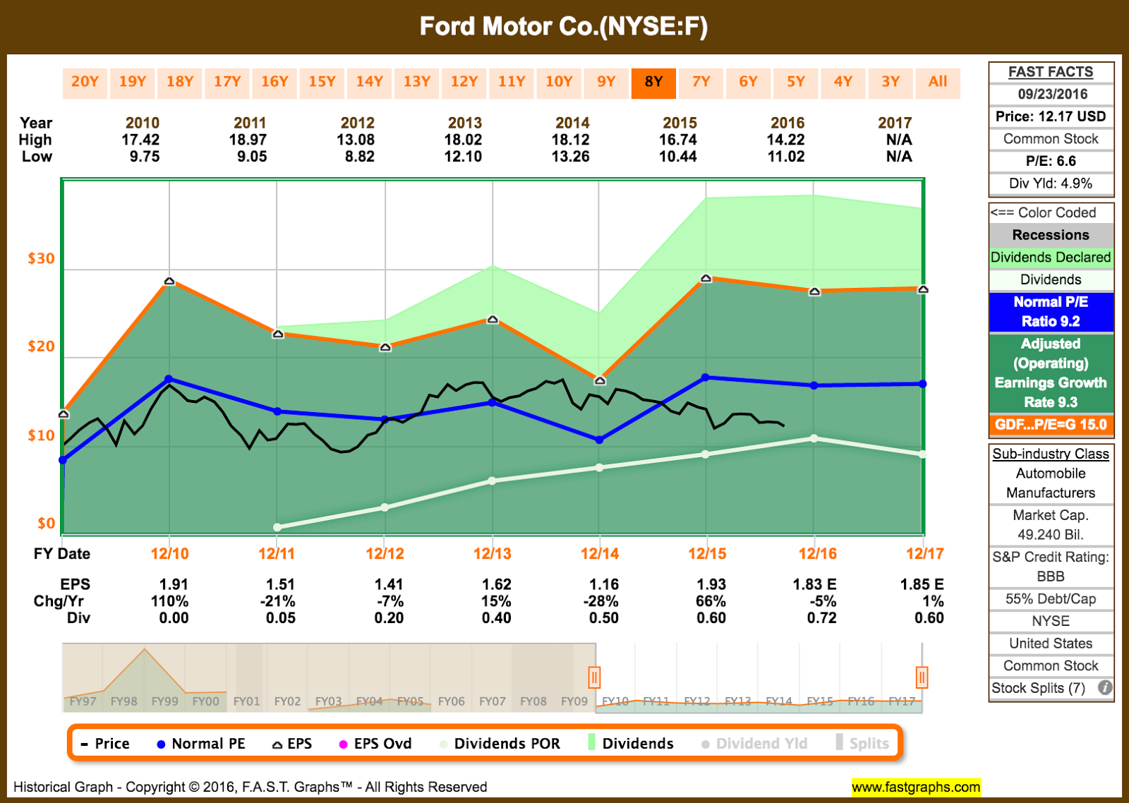 Of these fair value estimates and using the average of the remaining values i get a fair value of 14 41 recently ford traded at 12 17 per share