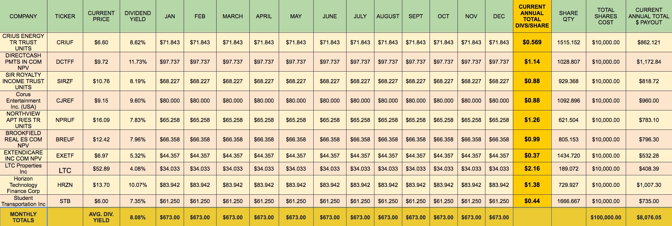 Building A Monthly High Dividend Stock Portfolio Calendar - Part 1