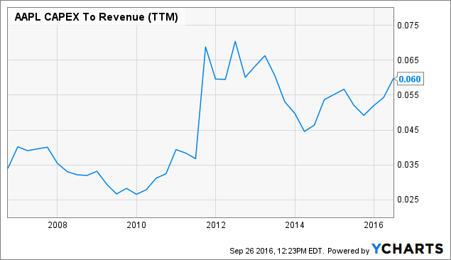 AAPL CAPEX To Revenue Chart