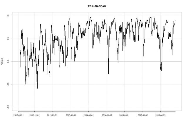 (Author Chart), Data Source: Yahoo Finance