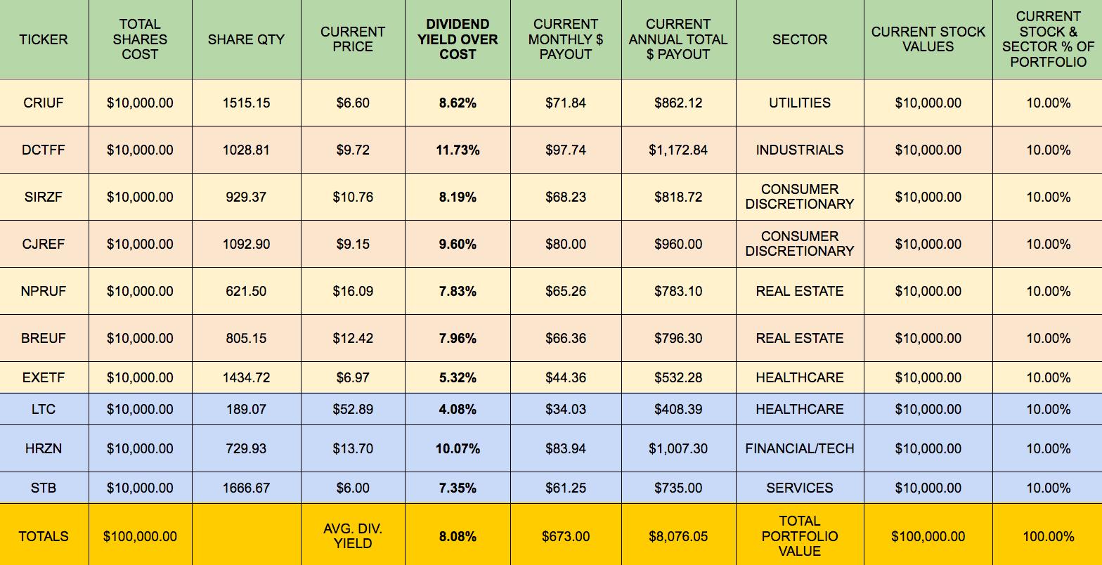 Building A Monthly High Dividend Stock Portfolio Calendar Part 1 Seeking Alpha