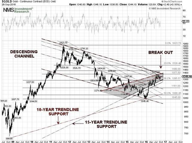 Gold Techncial Chart