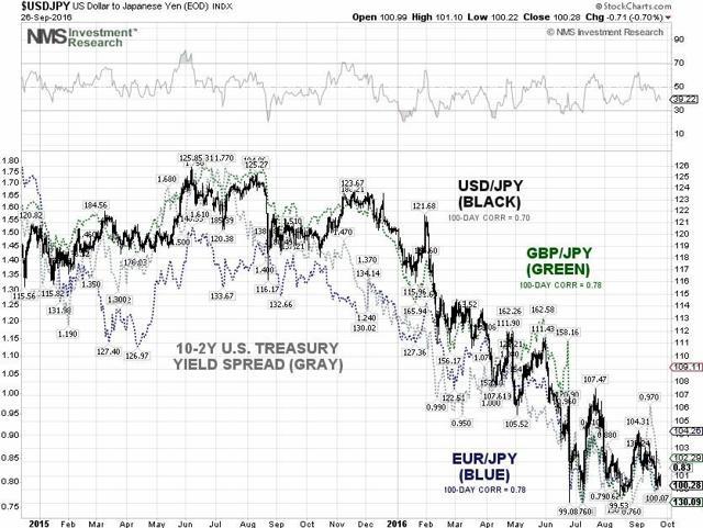 USD/JPY 10Y-2Y Yield Spread Techncial Chart