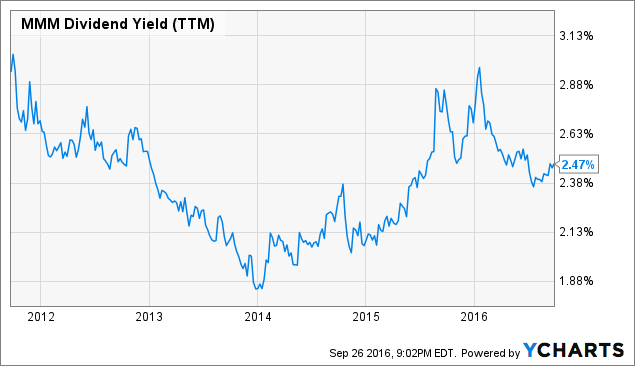 MMM Dividend Yield (<a href=