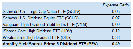 Amplify YieldShares Prime 5 Dividend ETF: Is This Fund