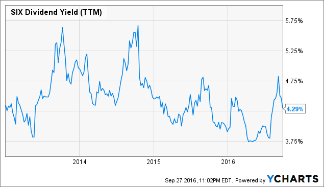 SIX Dividend Yield Chart