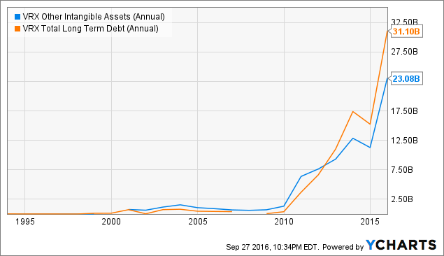 VRX Other Intangible Assets (Annual) Chart