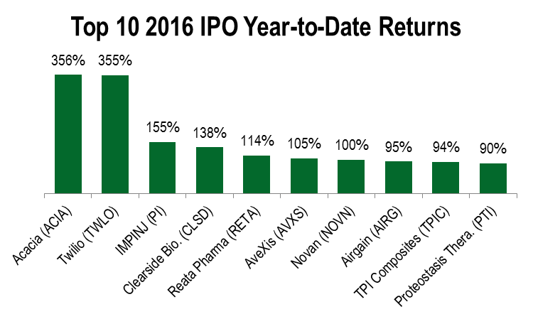 Negative of selecting the wrong ipo offering