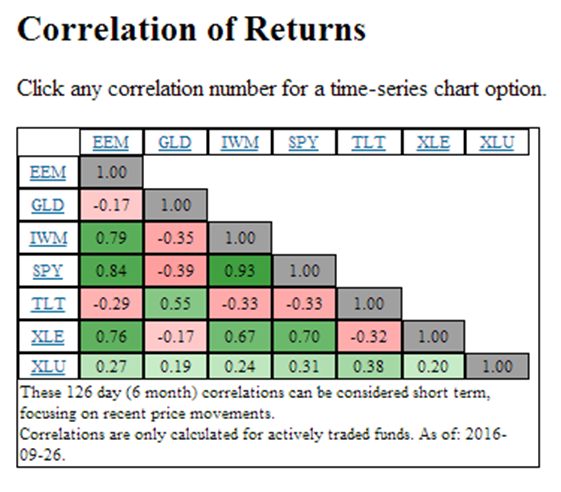 Correlation of Returns