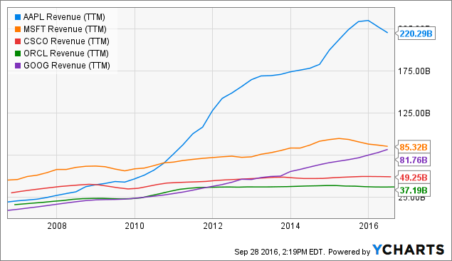 AAPL Revenue (<a href=