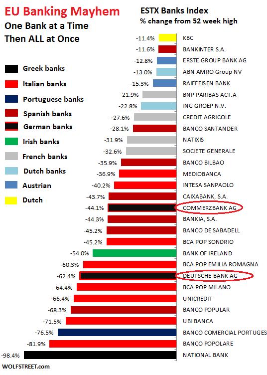 eurozone-bank-estxfrom-52-week-high