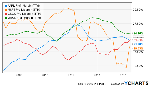 AAPL Profit Margin Chart