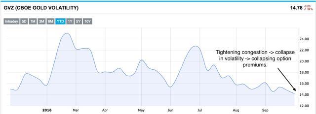 CBOE gold volatility index