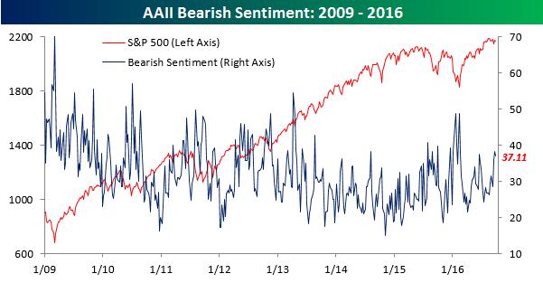 aaii-bearish-sentiment092916