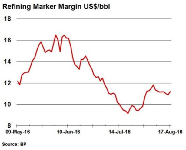 Phillips 66 PSX Refining Margin