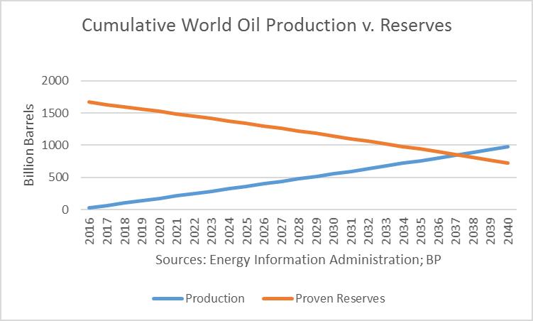 No Oil Discoveries? No Problem!