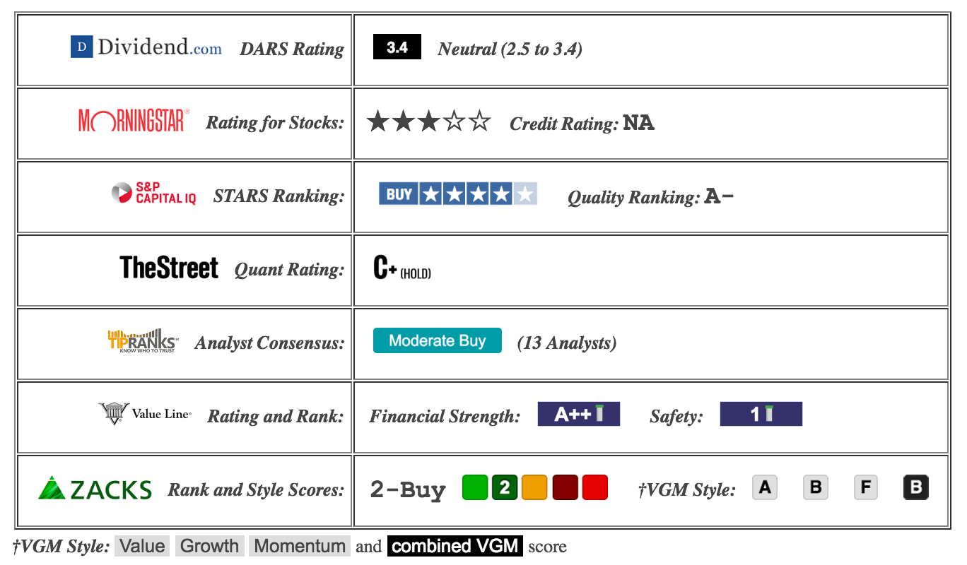 The Following Table Presents Ratings Of Ba From Several Sources, For Parison To My Rating: