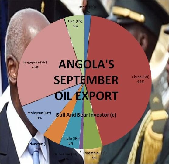 Angola September 2016 Oil Export Forecast