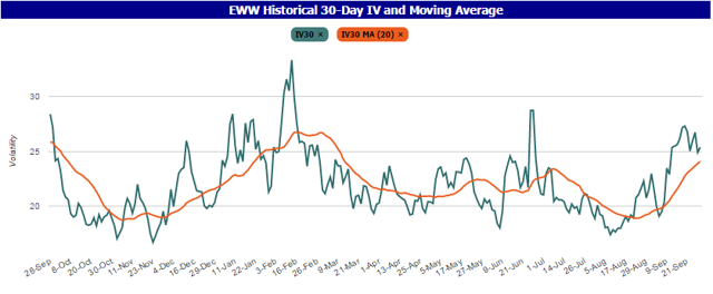 EWW Historical 30-Day IV and Moving Average