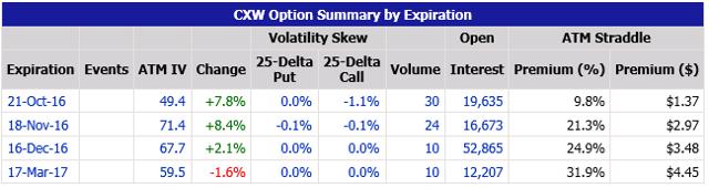 CXW Option Summary By Expiration