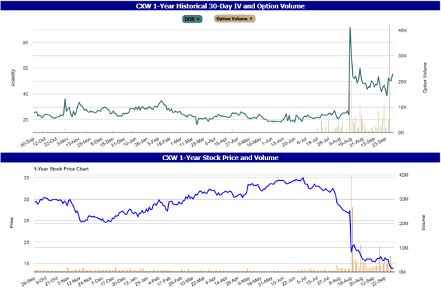 CXW 1-Year Historical 30-Day IV, Option Volume, Stock Price and Stock Volume