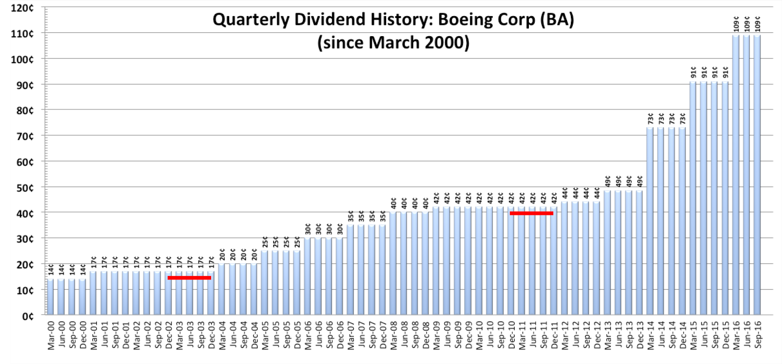 Stock analysis the boeing company the boeing company nyseba ba has paid 158 quarterly dividends since initiating dividend payments in 1977 here is a chart showing the quarterly dividends paid since february 2000 buycottarizona Image collections