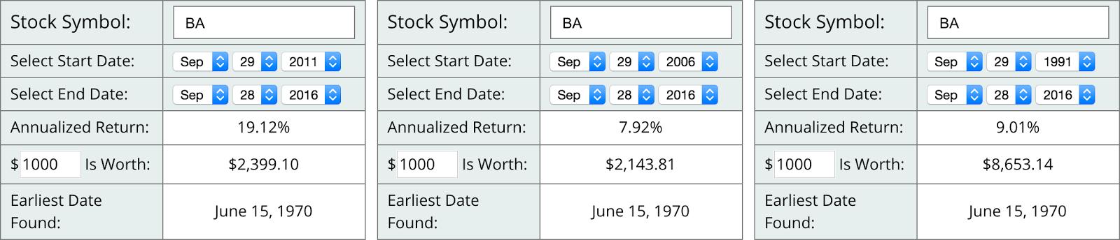 Stock Analysis The Boeing Company The Boeing Company Nyseba