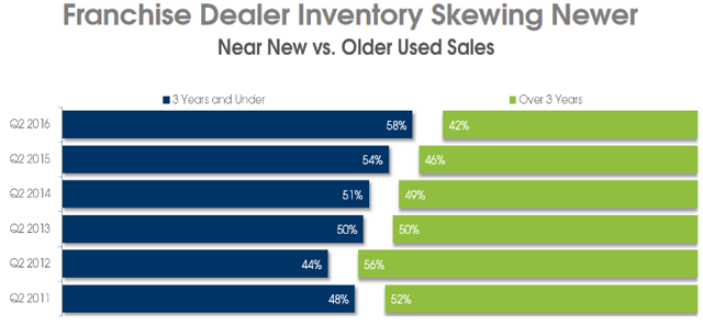 Age of used car inventory