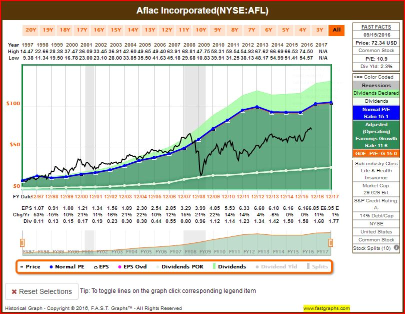 Dividend Champions 15 Increases Expected By Nov 30 Seeking Alpha