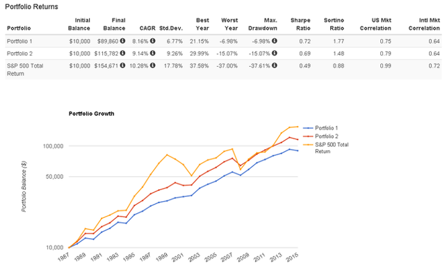 Historical performance of the Golden Butterfly and Price Action Lab Diversified portfolios