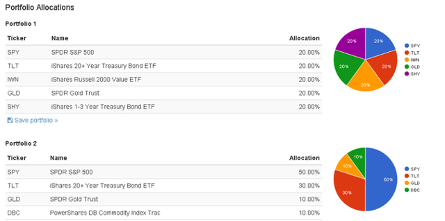 Allocation of ETF portfolios