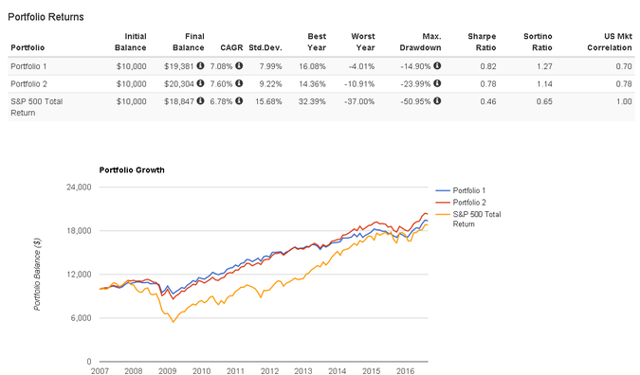 ETF portfolio performance