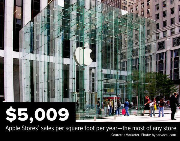$5,009 Apple Stores