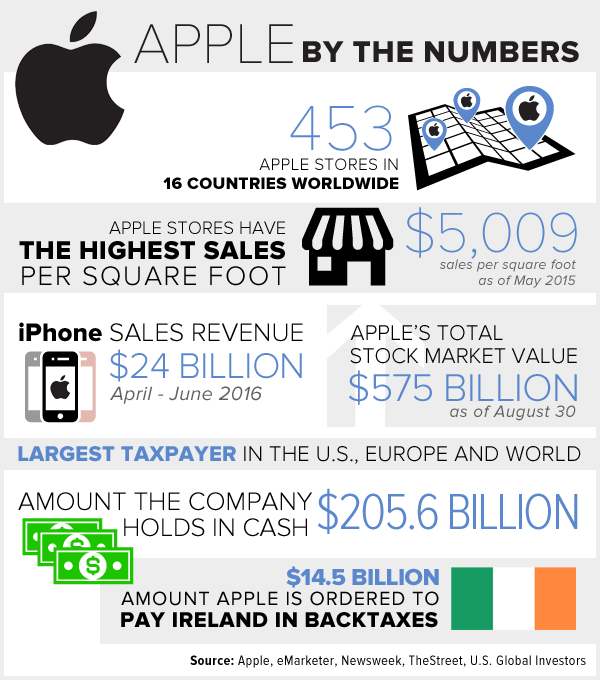 Apple by the numbers infographic