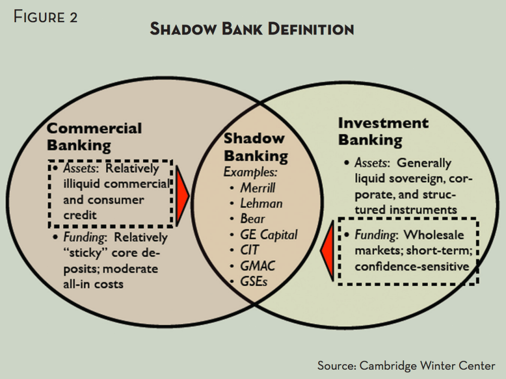 definition of conventional banking