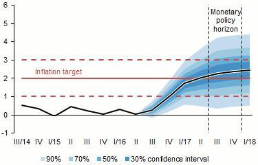 Reaching Of The Inflation Target Will Imply End Eur Czk Floor As It Not Be Necessary Anymore