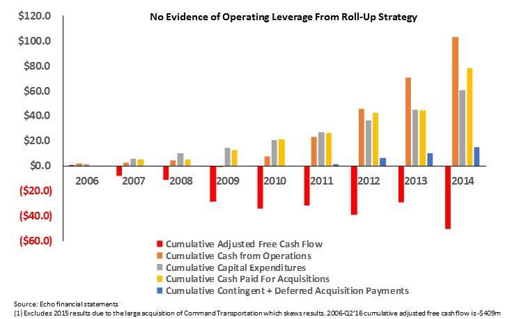 Why Echo Global Logistics Has 50%-60% Downside - Echo Global