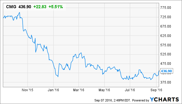Chipotle Stock Quote Magnificent Don't Buy Chipotle Ignore Bill Ackman And Buy Its Competitor For