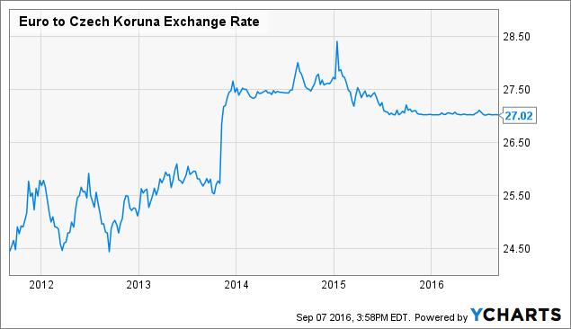 Euro to Czech Koruna Exchange Rate Chart