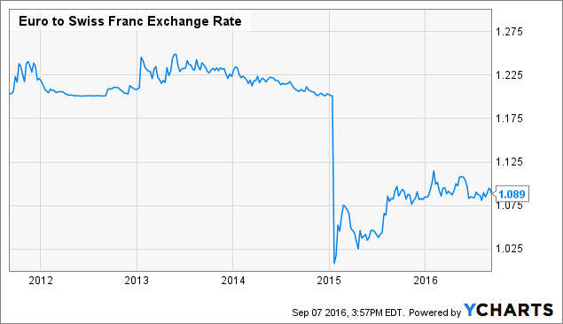 Euro to Swiss Franc Exchange Rate Chart