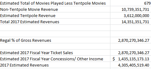 Using the three-year average Regal Entertainment 2017 fiscal year EBITDA is $747 dollars. With the EV/EBITDA formula from 2016 I predict that the 12-month ...  sc 1 st  Seeking Alpha & The 2017 Film Slate Could Provide Regal Entertainment A Great ...