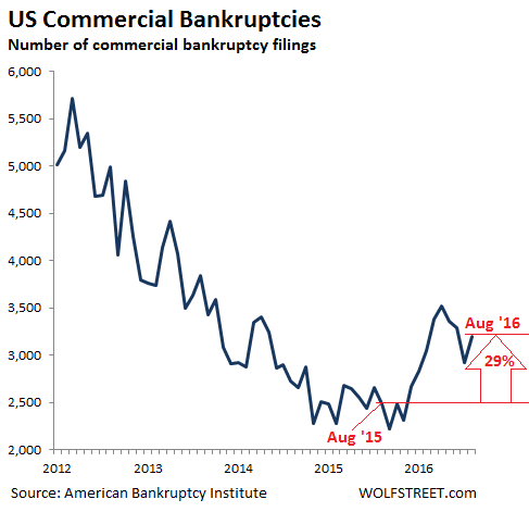 The Great Debt Unwind Beneath The Surface: U.S. Commercial Bankruptcies Soar