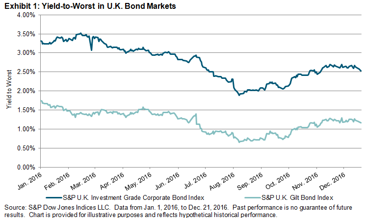 Uk investment grade corporate bond yields investmentsteuergesetz literature