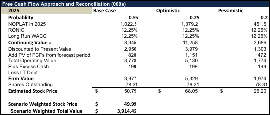 Discounted FCF Valuation Summary