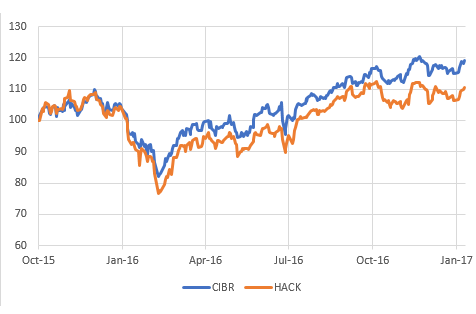Price charts for cybersecurity ETFs CIBR and HACK