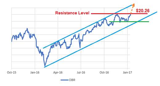Technical Analysis of CIBR