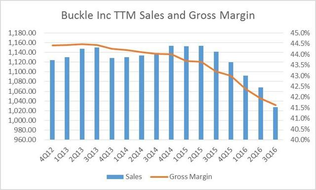 Buckle TTM Sales and Gross Margins by Quarter