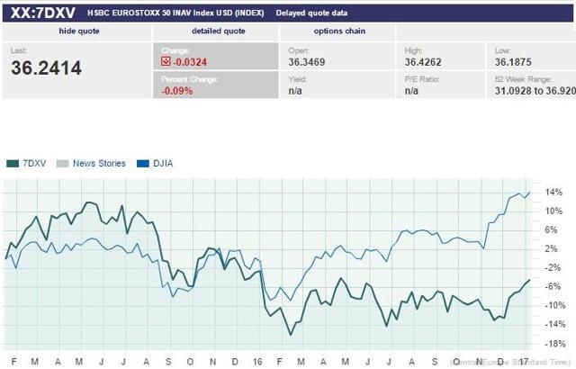 Eurostoxx 50 in USD vs Dow