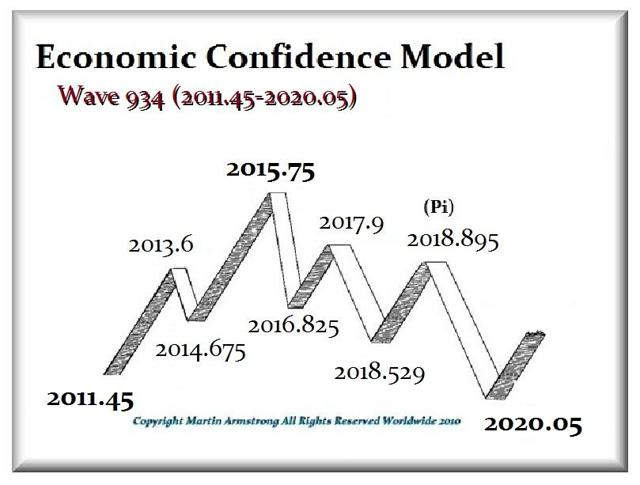 Armstrong Economics confidence model