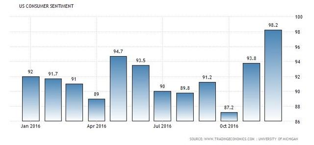 US consumer sentiment